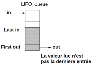Lifo queue.png